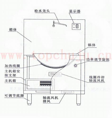 商用电磁炉大锅灶(大炒灶)结构图
